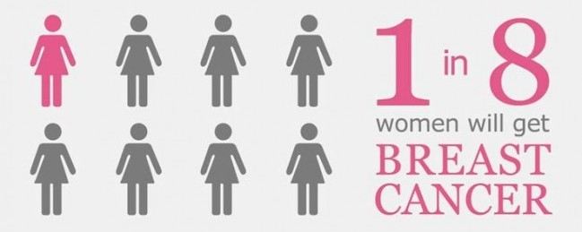 Breast Cancer Prevention and Chiropractic Care | AICA College Park